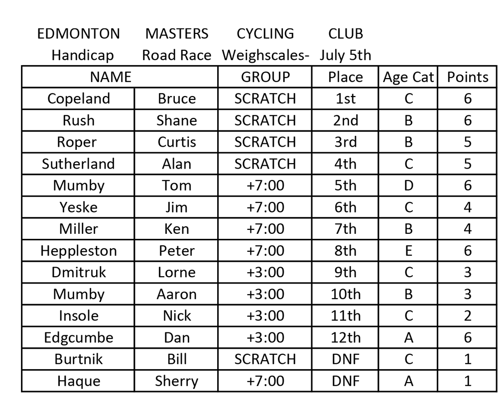 July-5-Handicap-Road-Race-Weighscales